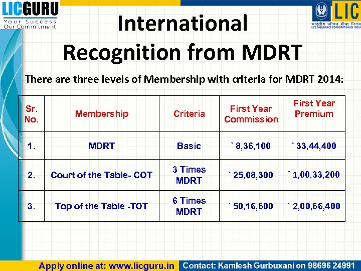 International Recognition from MDRT There are three levels of Membership with criteria for MDRT