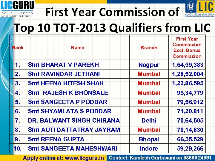 First Year Commission of Top 10 TOT-2013 Qualifiers from LIC Rank Name Branch First