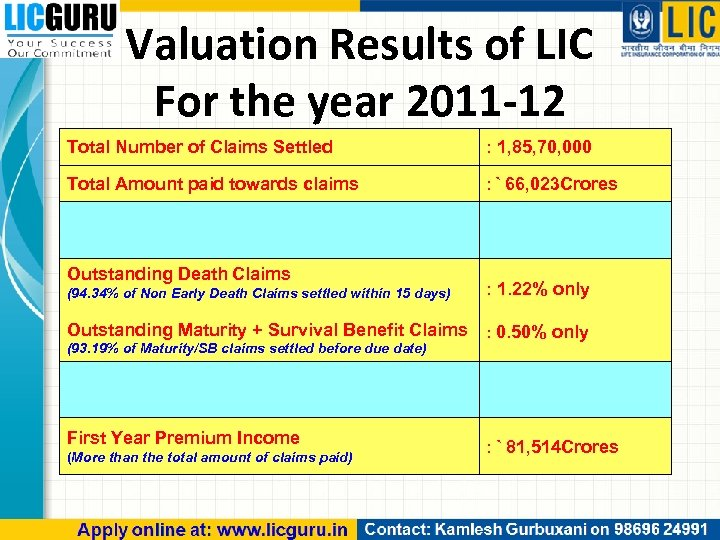 Valuation Results of LIC For the year 2011 -12 Total Number of Claims Settled