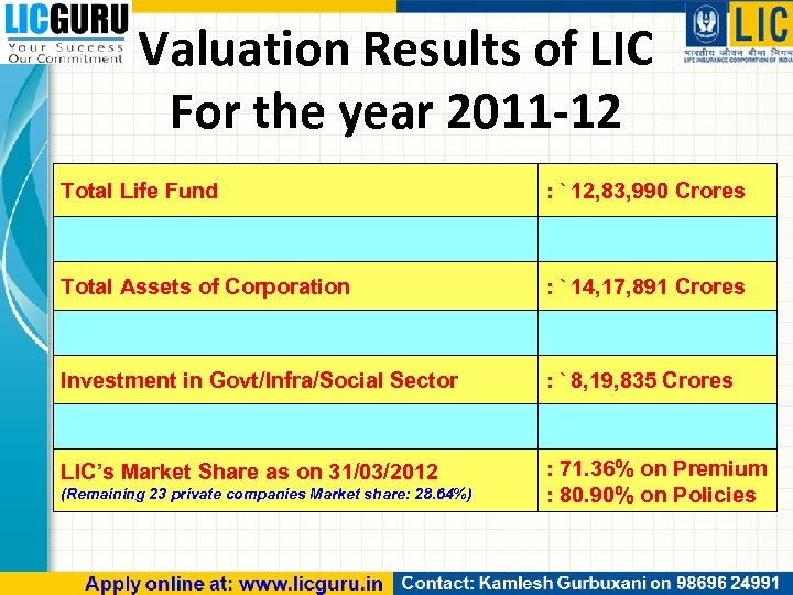 Valuation Results of LIC For the year 2011 -12 Total Life Fund : `