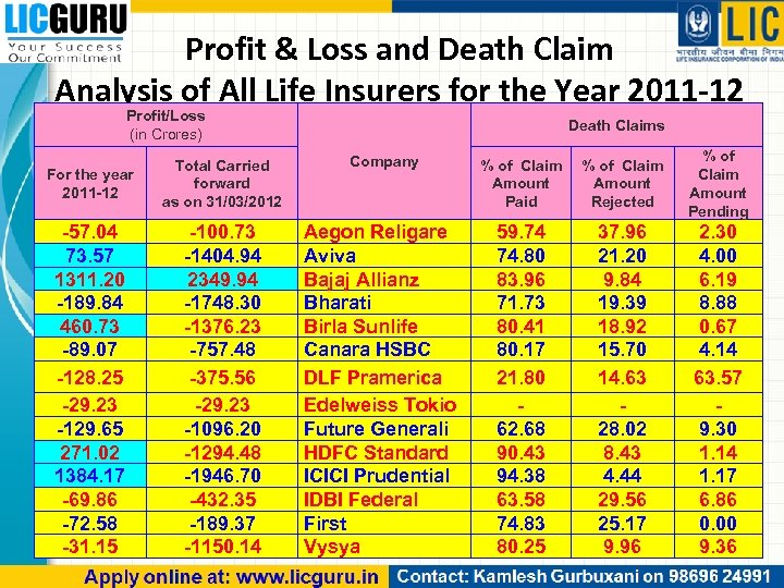 Profit & Loss and Death Claim Analysis of All Life Insurers for the Year