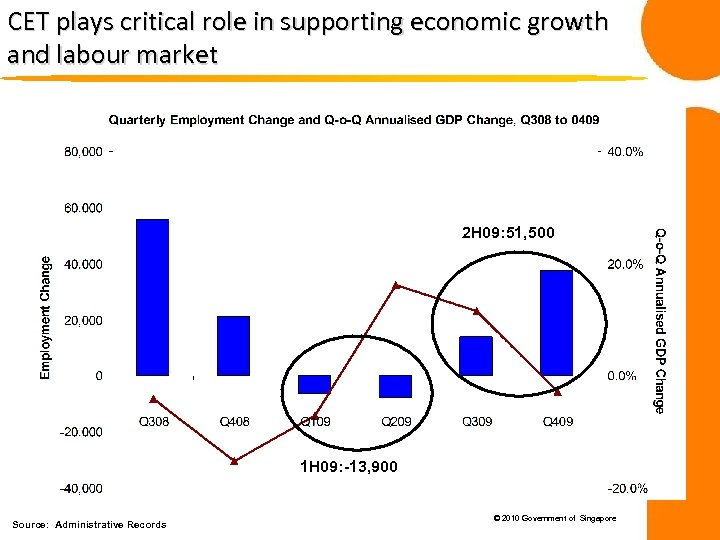CET plays critical role in supporting economic growth and labour market 2 H 09: