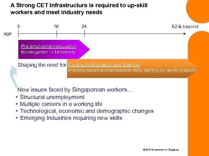 A Strong CET Infrastructure is required to up-skill workers and meet industry needs 5