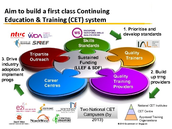 Aim to build a first class Continuing Education & Training (CET) system 1. Prioritise