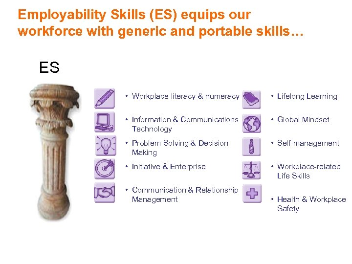 Employability Skills (ES) equips our workforce with generic and portable skills… ES • Workplace
