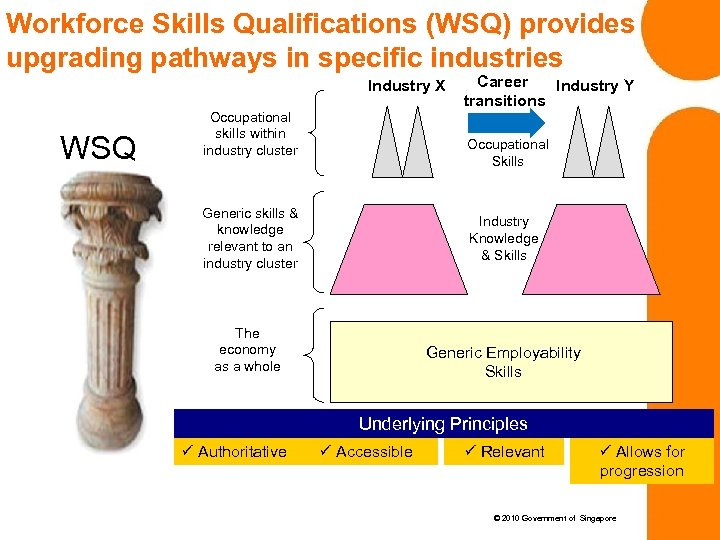 Workforce Skills Qualifications (WSQ) provides upgrading pathways in specific industries Industry X WSQ Occupational
