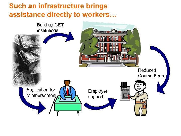 Such an infrastructure brings assistance directly to workers… Build up CET institutions Reduced Course