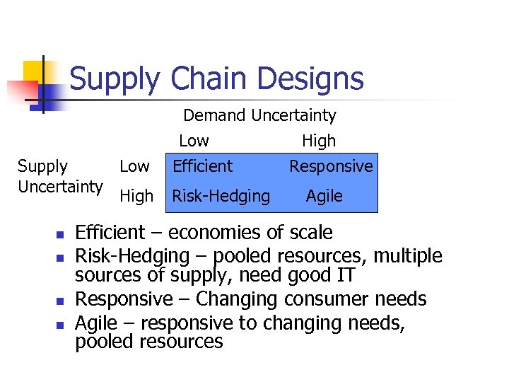 Supply Chain Designs Supply Low Uncertainty High n n Demand Uncertainty Low High Efficient