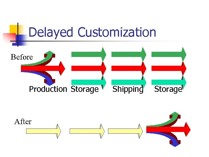 Delayed Customization Before Production Storage After Shipping Storage