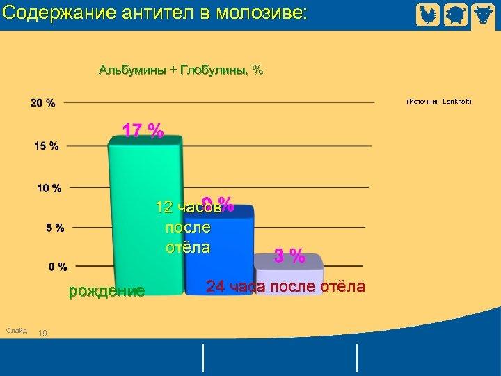 Содержание антител в молозиве: Альбумины + Глобулины, % (Источник: Lenkheit) 12 часов после отёла