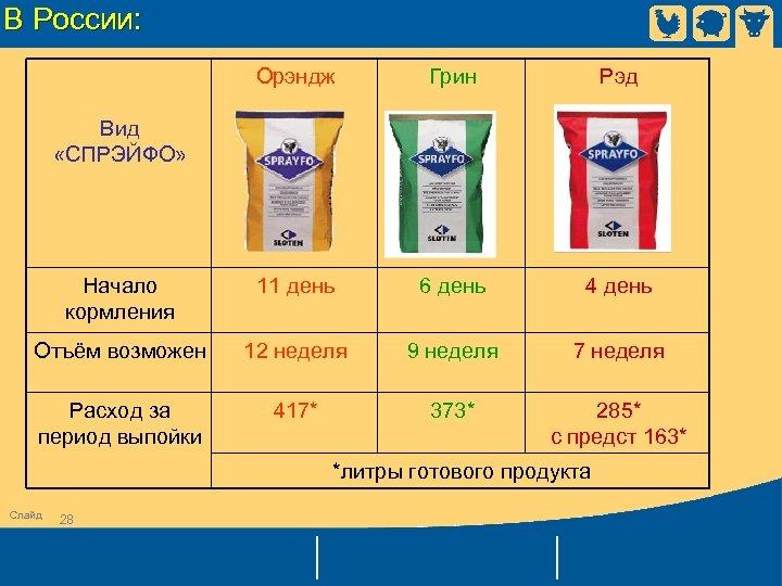 В России: Орэндж Грин Рэд Начало кормления 11 день 6 день 4 день Отъём