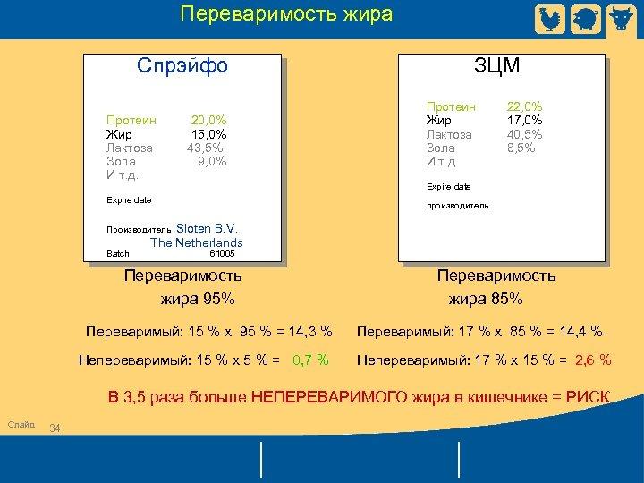 Переваримость жира Спрэйфо Протеин 20, 0% Жир 15, 0% Лактоза 43, 5% Зола