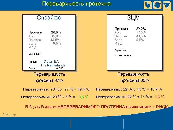 Переваримость протеина Спрэйфо Протеин 20, 0% Жир 15, 0% Лактоза 43, 5% Зола