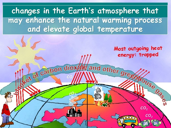 changes in the Earth's atmosphere that may enhance the natural warming process and elevate