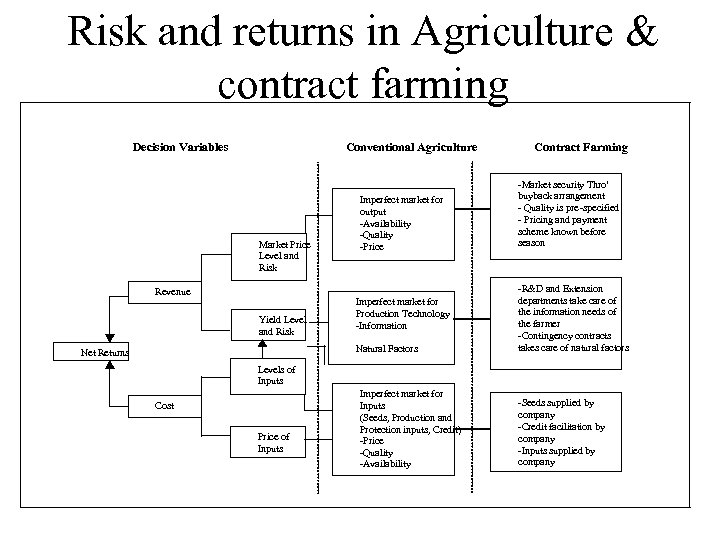 Risk and returns in Agriculture & contract farming Decision Variables Conventional Agriculture Market Price