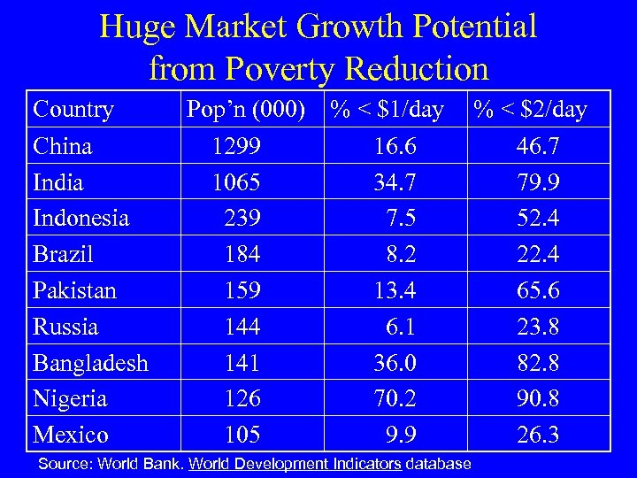 Huge Market Growth Potential from Poverty Reduction Country China India Indonesia Brazil Pakistan Russia