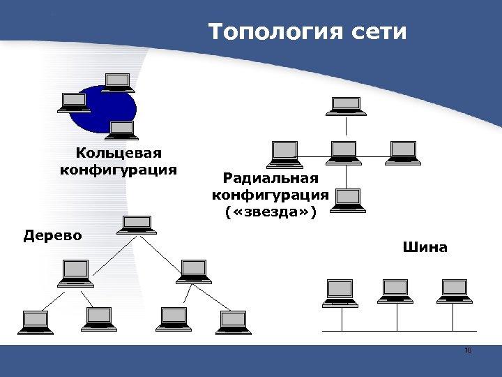 Топология сети Кольцевая конфигурация Дерево Радиальная конфигурация ( «звезда» ) Шина 10