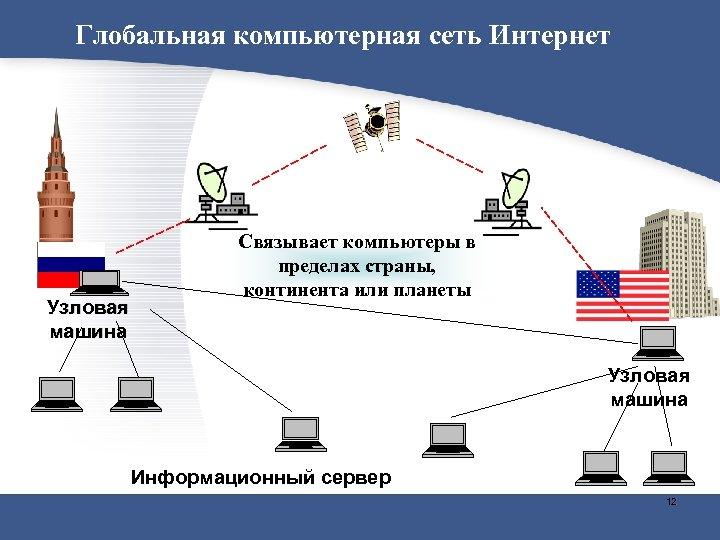 Глобальная компьютерная сеть Интернет Узловая машина Связывает компьютеры в пределах страны, континента или планеты