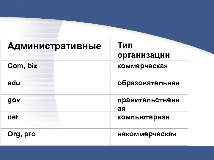 Административные Com, biz Тип организации коммерческая edu образовательная gov net правительственн ая компьютерная Org,