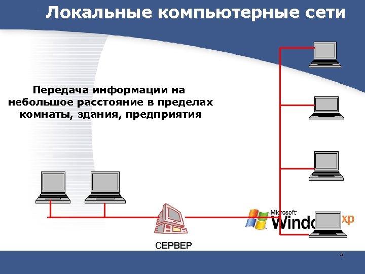 Локальные компьютерные сети Передача информации на небольшое расстояние в пределах комнаты, здания, предприятия СЕРВЕР
