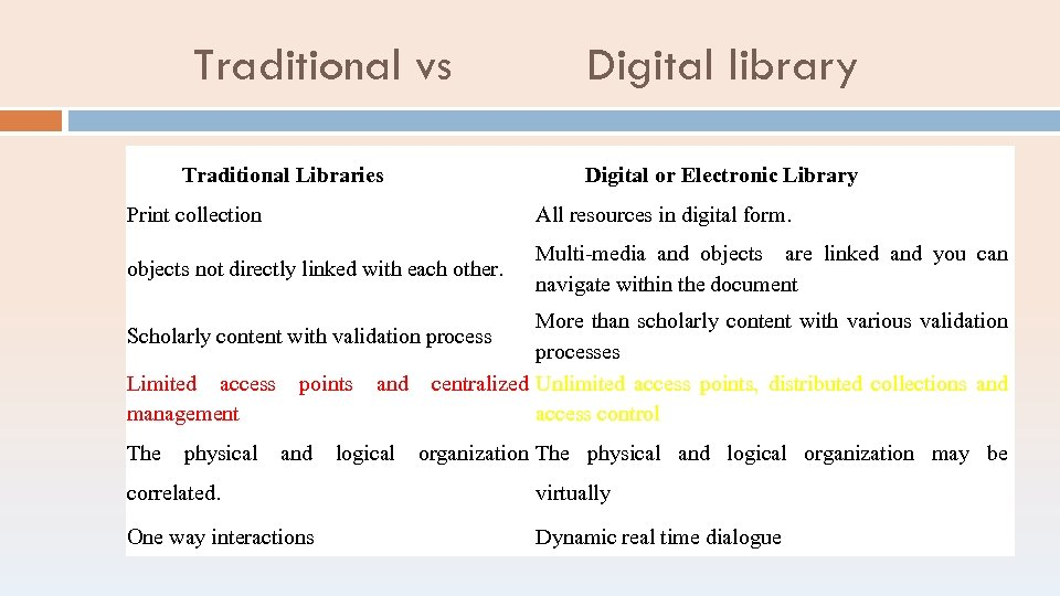 Traditional vs Traditional Libraries Digital library Digital or Electronic Library Print collection All resources