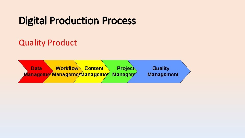 Digital Production Process Quality Product Data Workflow Content Project Quality Management Management