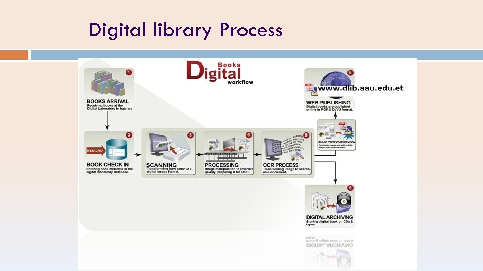 Digital library Process
