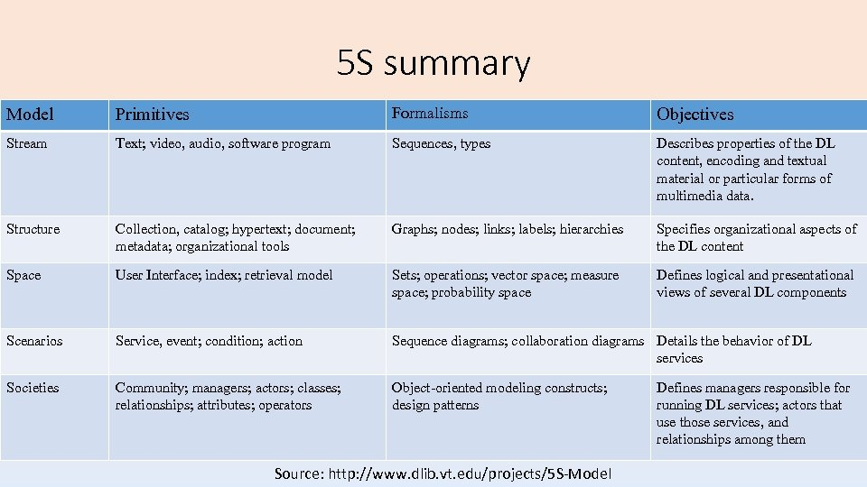 5 S summary Model Primitives Formalisms Objectives Stream Text; video, audio, software program Sequences,
