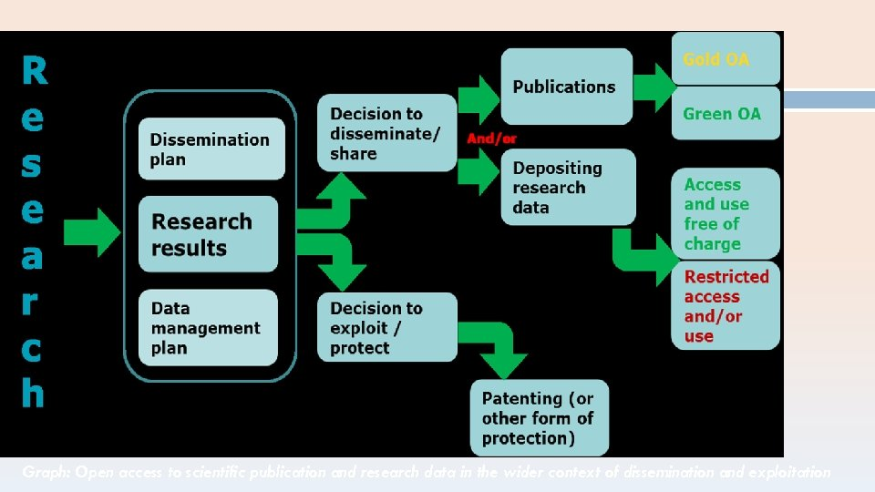 Graph: Open access to scientific publication and research data in the wider context of