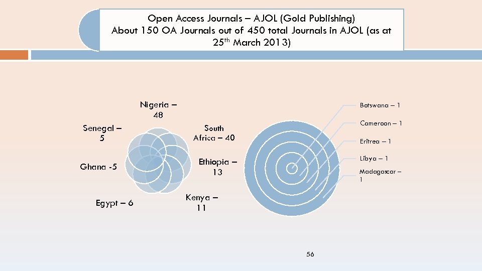 Open Access Journals – AJOL (Gold Publishing) About 150 OA Journals out of 450