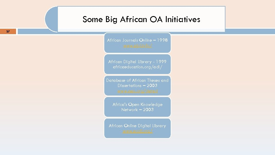 Some Big African OA Initiatives 57 African Journals Online – 1998 www. ajol. info/