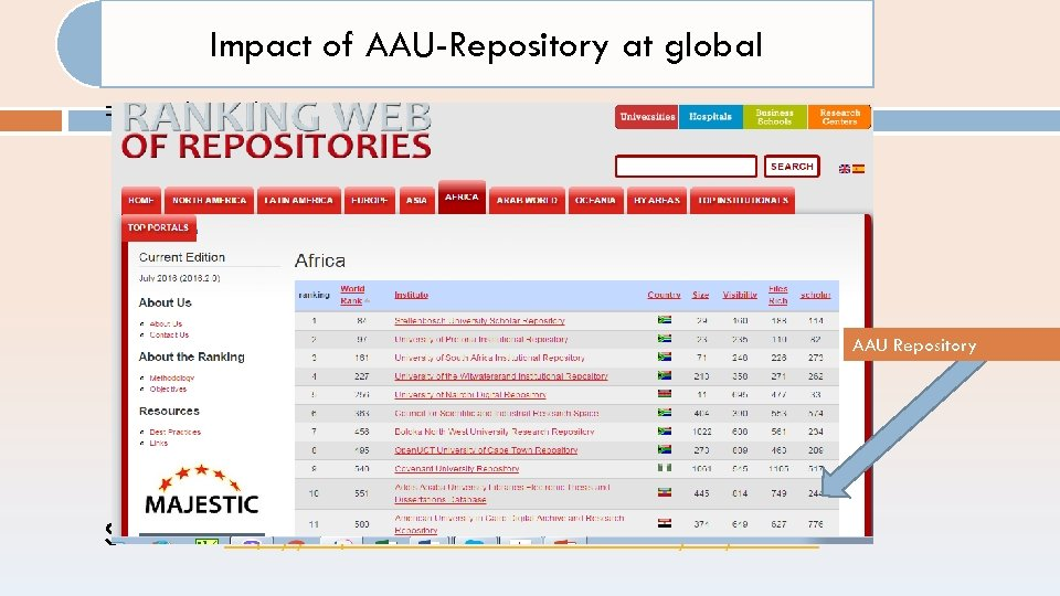Impact of AAU-Repository at global =>web ranking AAU Repository Sources: http: //repositories. webometrics. info/en/Africa
