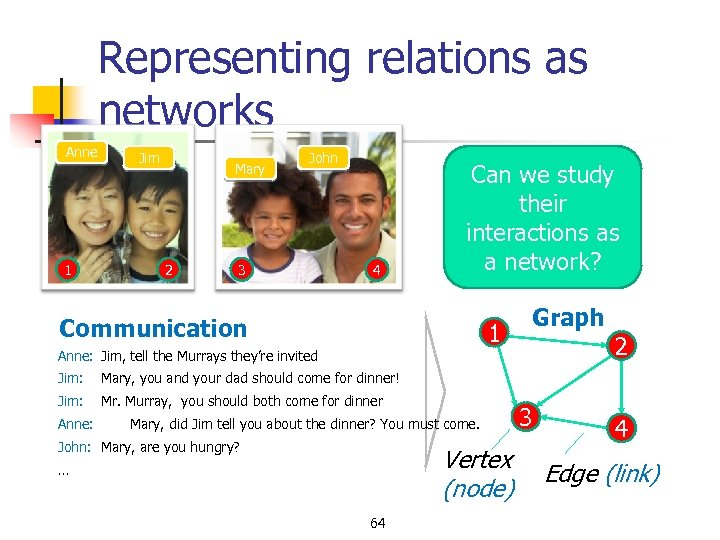 Representing relations as networks Anne 1 Jim Mary 2 John 3 4 Can we