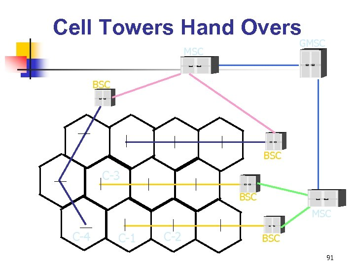 Cell Towers Hand Overs GMSC BSC C-3 BSC MSC C-4 C-1 C-2 BSC 91
