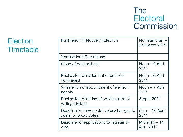 Election Timetable Publication of Notice of Election Not later than – 25 March 2011