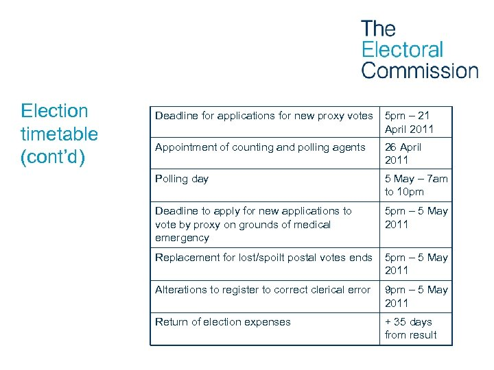 Election timetable (cont'd) Deadline for applications for new proxy votes 5 pm – 21