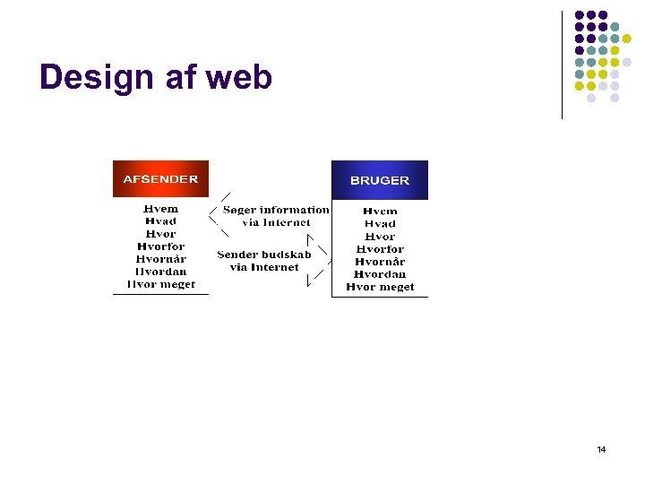 Design af web 14