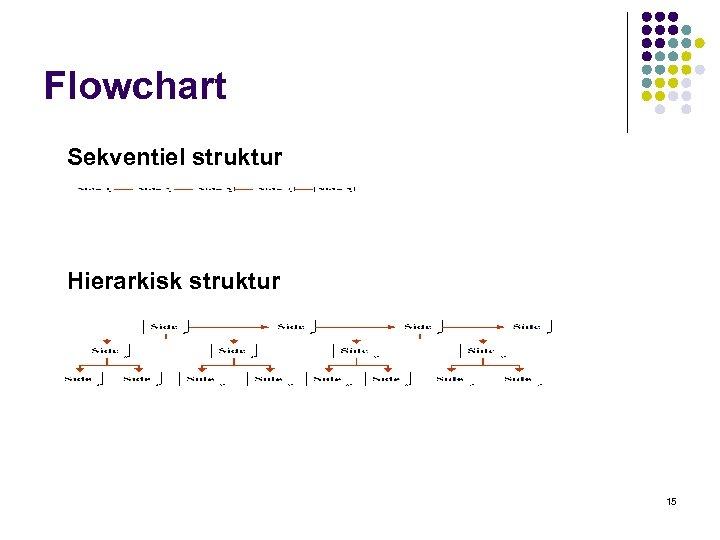 Flowchart Sekventiel struktur Hierarkisk struktur 15