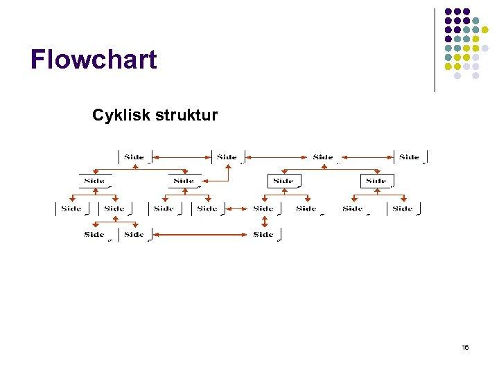 Flowchart Cyklisk struktur 16