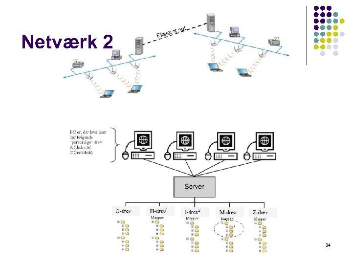 Netværk 2 34