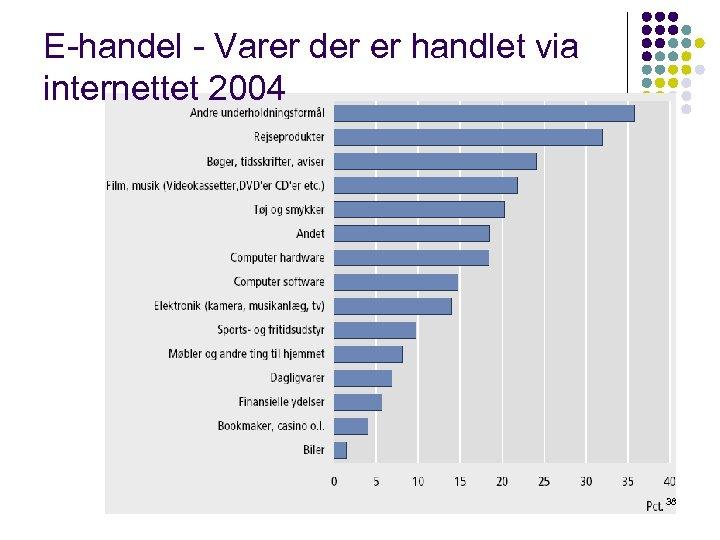 E-handel - Varer der er handlet via internettet 2004 38