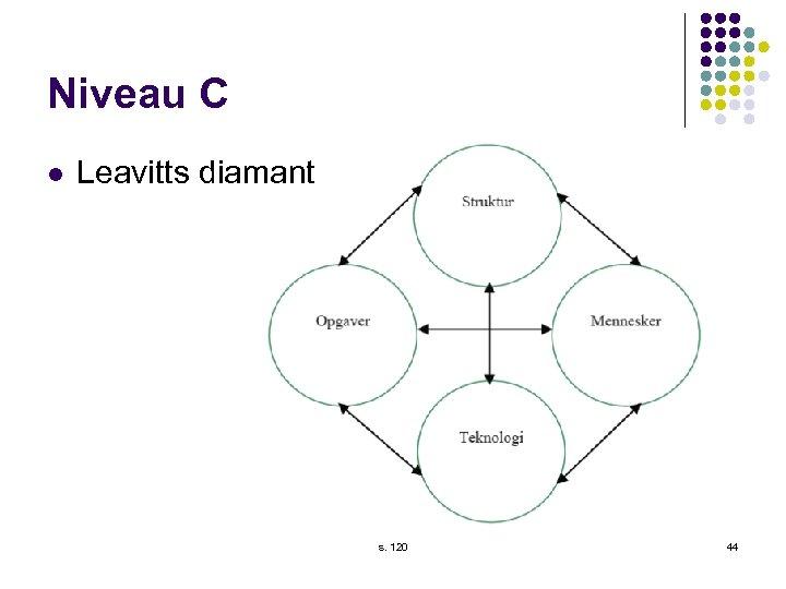 Niveau C l Leavitts diamant s. 120 44