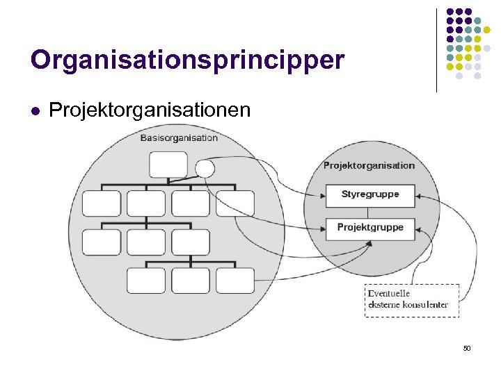 Organisationsprincipper l Projektorganisationen 50