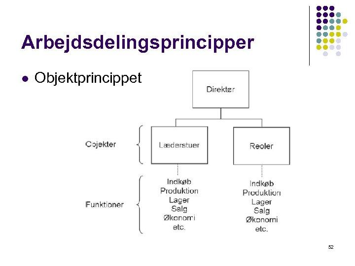 Arbejdsdelingsprincipper l Objektprincippet 52