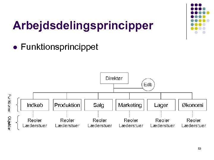 Arbejdsdelingsprincipper l Funktionsprincippet Indkøb Produktion Salg Marketing Lager Økonomi 53