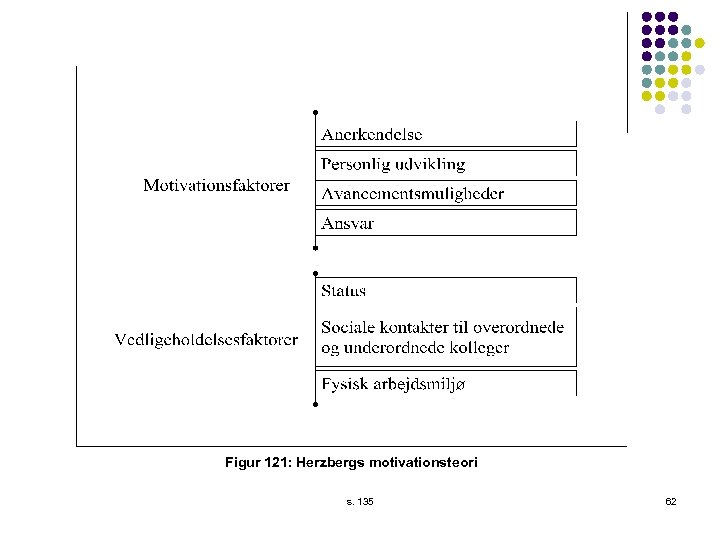 Figur 121: Herzbergs motivationsteori s. 135 62