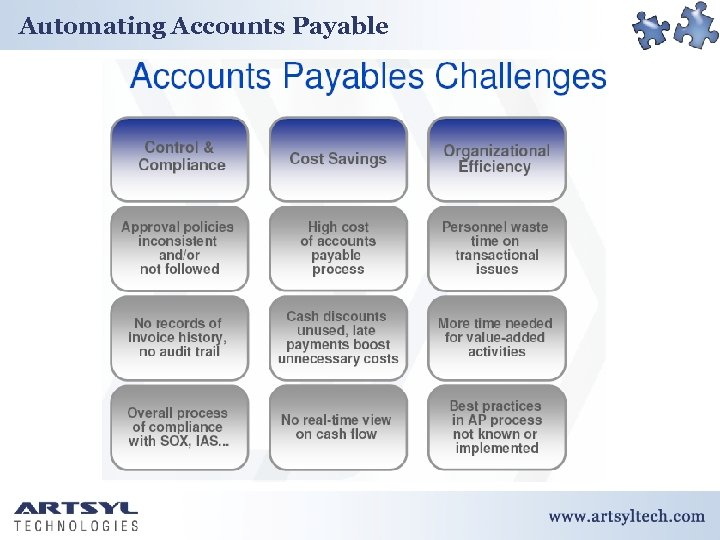 Automating Accounts Payable Confidential http: //www. artsyltech. com