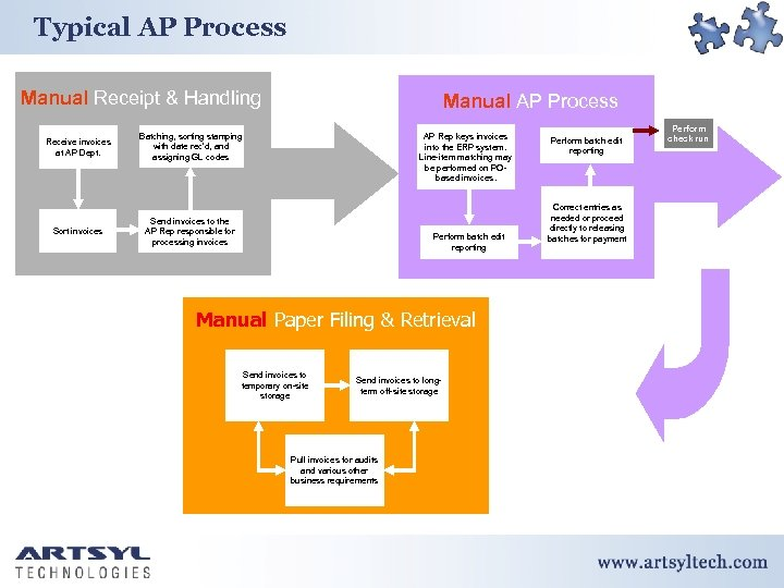 Typical AP Process Manual Receipt & Handling Receive invoices at AP Dept. Batching, sorting