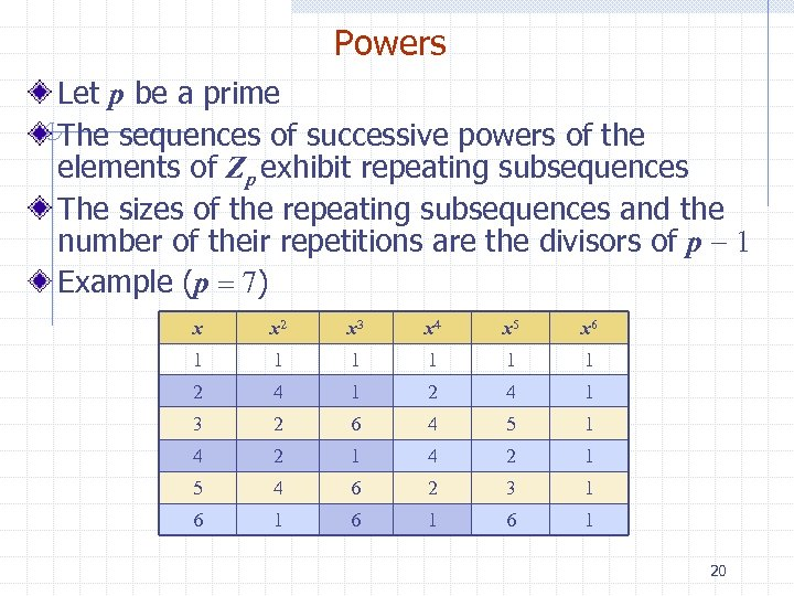 Powers Let p be a prime The sequences of successive powers of the elements