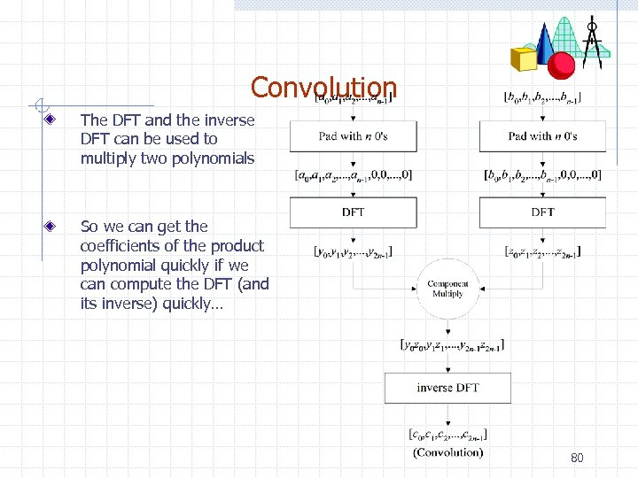 Convolution The DFT and the inverse DFT can be used to multiply two polynomials